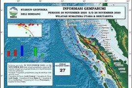 Sepekan terakhir, Stasiun Geofisika catat 27 kali gempa di Sumut