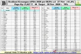 Anggota DPR Aceh yakin realisasi APBA 2020 mencapai target
