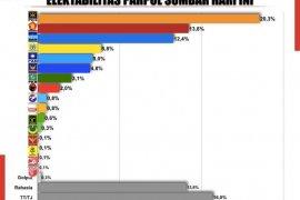 Survei: PKS  partai paling unggul menjelang Pilgub Sumbar