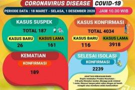 Kasus COVID-19 di Lampung capai 4.034, ada penambahan 116 kasus baru