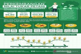Nilai tukar petani di Sulawesi Tenggara turun 0,22 persen pada November
