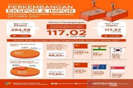 BPS sebut nilai ekspor Sulawesi Tenggara turun 1,46 persen pada Oktober