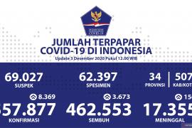 Penambahan kasus baru COVID-19 di Indonesia tercatat 8.369 orang