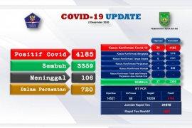 Satgas: 4.185 kasus  positif COVID-19 di Batam