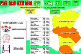 157 orang sembuh COVID-19 di Penajam Paser Utara
