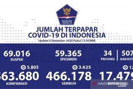Kasus positif COVID-19 Indonesia bertambah 5.803 menjadi 563.680 kasus