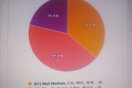 Paslon Gusbager-Wahfir masih unggul sementara  42,3 persen di Pilkada Keerom
