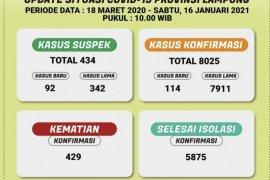 Kasus COVID-19 Lampung bertambah 114,  total jadi 8.025 kasus