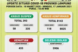 Kasus harian COVID-19 di Lampung tambah 118