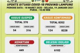 Kasus COVID-19 di Lampung bertambah 124 pasien