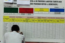 Kasus COVID-19 Lampung bertambah 174 orang total 8.526