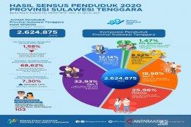 Penduduk Sultra hasil SP2020 bertambah 392,29 ribu jiwa
