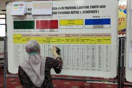 Kasus COVID-19 Lampung bertambah 120 orang, total 8.774 kasus
