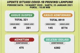 Kasus COVID-19 Lampung bertambah 145 orang
