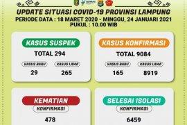 Jumlah kasus COVID-19 di Lampung capai 9.084