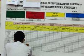 Kasus COVID-19 Lampung bertambah 108 orang, total jadi 9.192 kasus