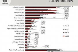 Survei: Elektabilitas Prabowo teratas, Ridwan Kamil  salip Ganjar