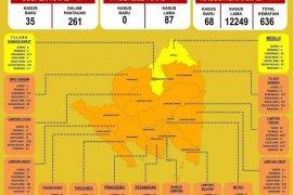 Jumlah pasien COVID-19 di Lampung bertambah 68 kasus
