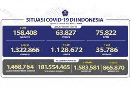 Jumat, kasus terkonfirmasi COVID-19 bertambah 6.971 dan sembuh 6.331