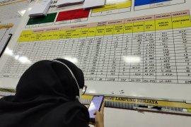 Kasus harian COVID-19 Provinsi Lampung bertambah 45 orang