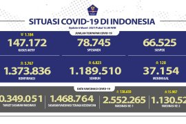 Sebanyak 6.823 pasien COVID-19 sembuh dan angka positif bertambah 5.767