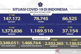1.130.524 warga Indonesia sudah peroleh dosis lengkap vaksin