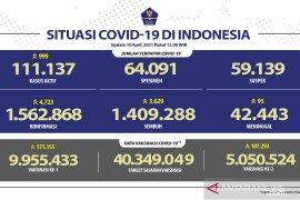 Laporan terbaru kasus terkonfirmasi COVID-19 lebih banyak dari yang sembuh