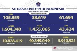 Kasus terkonfirmasi COVID-19 tambah 4.585 dan sembuh 4.873 orang