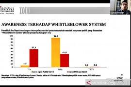 """LSI dorong pemerintah tingkatkan pemahaman PNS soal tata cara \""""whistleblower\"""""""