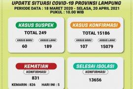 Kemarin Dinkes catat kasus harian COVID-19 di Lampung bertambah 107