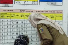 Di Lampung Kasus COVID-19 bertambah 80 orang total 15.417 kasus