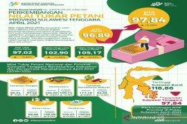 Nilai Tukar Petani di Sultra pada April 2021 naik 0,98 persen