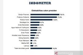 Survei Indometer: Ganjar, Prabowo, dan Ridwan Kamil capres unggulan