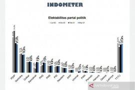 Survei Indometer: Elektabilitas PSI capai 5 persen