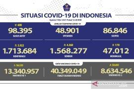 Kasus terkonfirmasi COVID-19 di Indonesia bertambah 3.922 dan sembuh 4.360 orang
