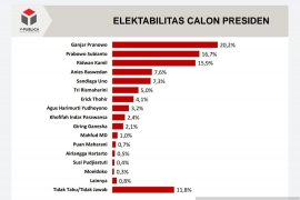 Survei Y-Publica sebut elektabilitas Ganjar Pranowo capai 20,2 persen