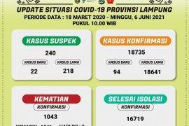 Kasus COVID-19 di Lampung bertambah 94 menjadi 18.735 orang