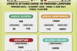 Kematian akibat COVID-19 di Lampung terus bertambah, total 1.065 orang meninggal dunia