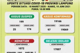 Dinkes cacat kasus kematian akibat COVID-19 di Lampung bertambah tujuh