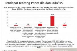 SMRC: Mayoritas publik anggap Pancasila-UUD 1945 tak boleh diubah