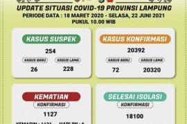 Kematian akibat COVID-19 di Lampung terus bertambah, jumlahnya telah capai 1.127 kasus