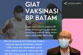 Infografik: Vaksinasi COVID-19 BP Batam