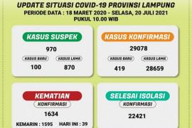 Kasus COVID-19 di Lampung bertambah 419, jumlah total jadi 29.078