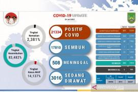 Total 21.334 warga positif COVID-19 di Batam