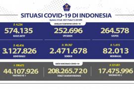 Kasus harian konfirmasi positif COVID-19 bertambah 45.416