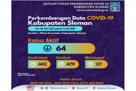 Satgas: 476 pasien COVID-19 di Sleman dinyatakan sembuh