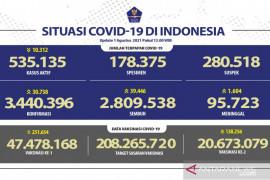Kasus harian positif COVID-19 di Indonesia masih di atas 30 ribu orang