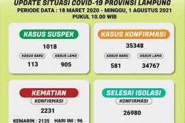 Kasus kematian pasien COVID-19 di Lampung capai 96 orang