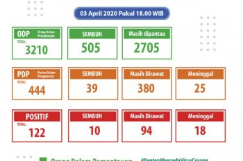 Kasus positif COVID-19 di Banten 122, meninggal dunia 18 orang