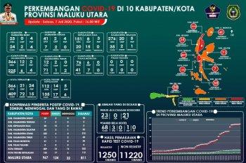 Pasien positif COVID-19 bertambah 14 orang asal Pulau Morotai
